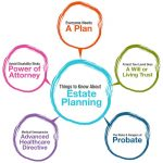 What Is Estate Planning? Six Good Reasons Everyone Should Have An Estate Plan In San Antonio